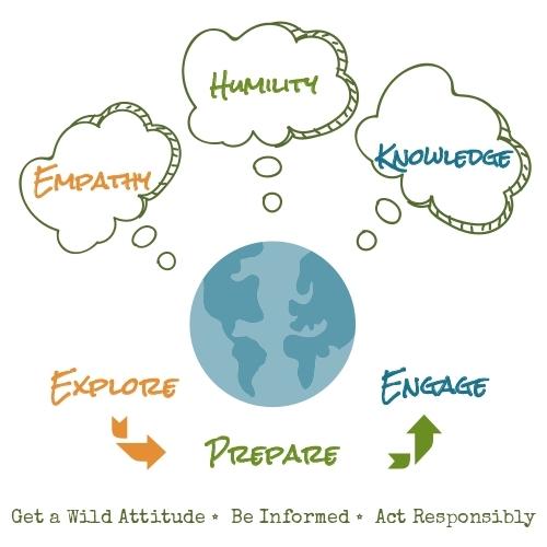 EwA Eco-Ethics System